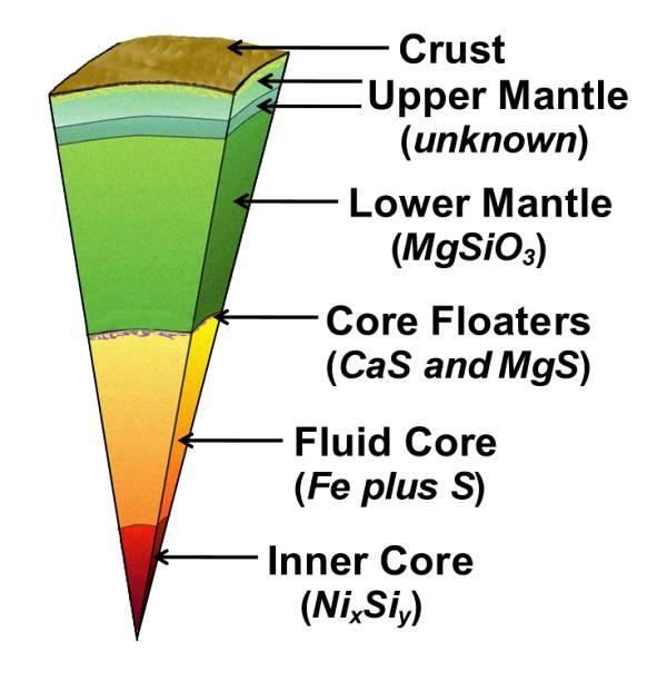 Herndon's Interior Earth Composition